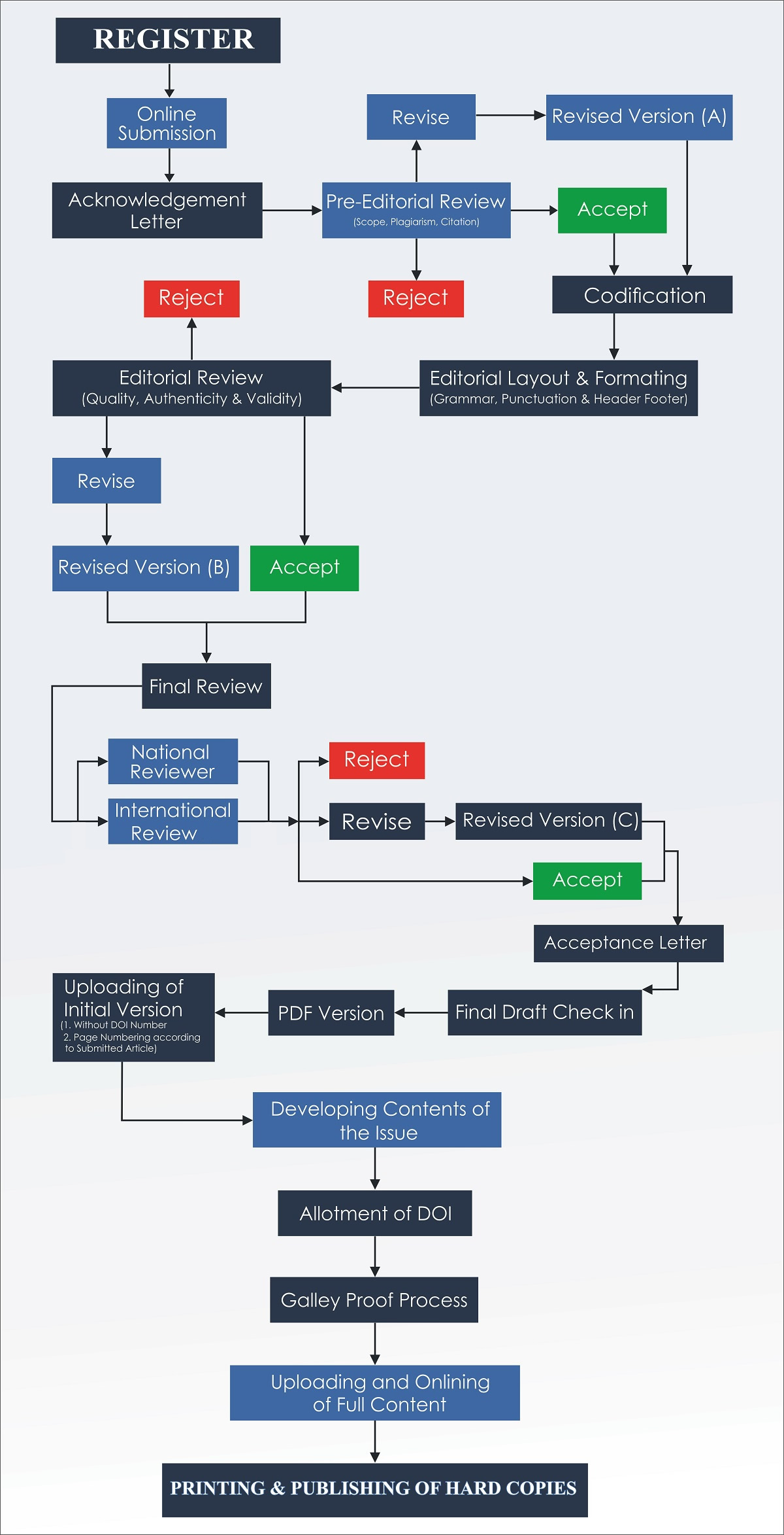 article-submission-chart